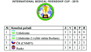 INTERNATIONAL MEDICAL FRIENDSHIP CUP kopie